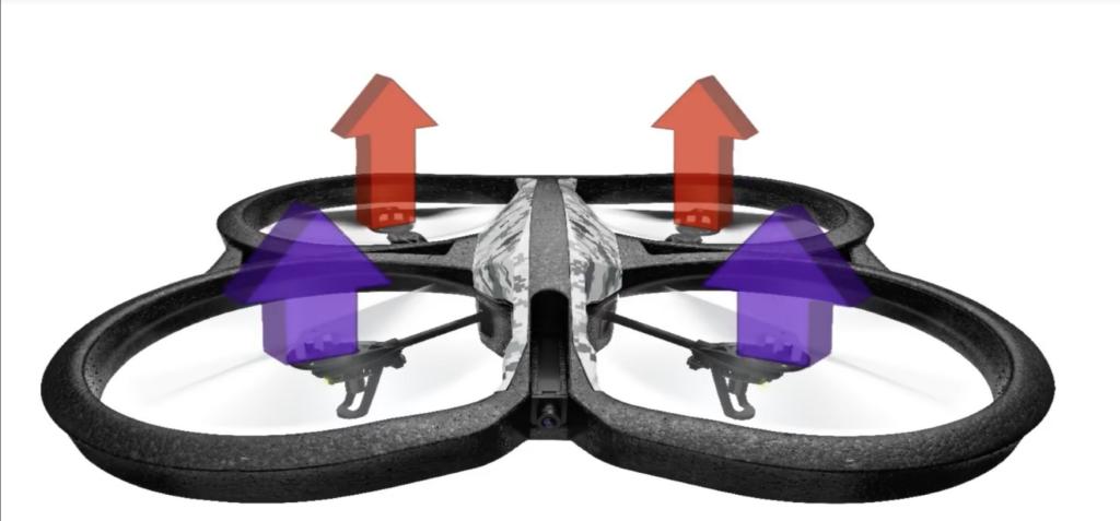 Dronlar nasıl uçar